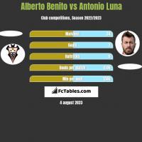 Alberto Benito vs Antonio Luna h2h player stats