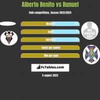 Alberto Benito vs Bunuel h2h player stats