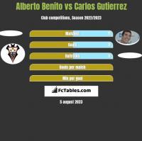Alberto Benito vs Carlos Gutierrez h2h player stats