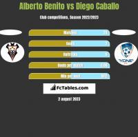 Alberto Benito vs Diego Caballo h2h player stats