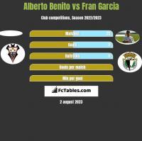 Alberto Benito vs Fran Garcia h2h player stats