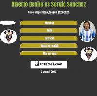 Alberto Benito vs Sergio Sanchez h2h player stats