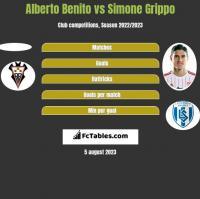 Alberto Benito vs Simone Grippo h2h player stats