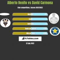 Alberto Benito vs David Carmona h2h player stats