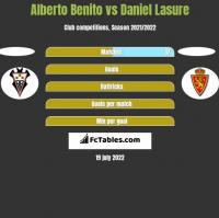 Alberto Benito vs Daniel Lasure h2h player stats