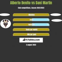 Alberto Benito vs Dani Martin h2h player stats