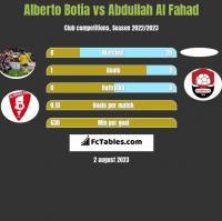 Alberto Botia vs Abdullah Al Fahad h2h player stats