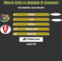 Alberto Botia vs Abdullah Al Shammari h2h player stats