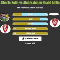 Alberto Botia vs Abdulrahman Khalid Al Rio h2h player stats