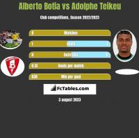 Alberto Botia vs Adolphe Teikeu h2h player stats