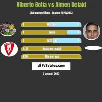 Alberto Botia vs Aimen Belaid h2h player stats