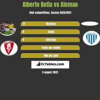 Alberto Botia vs Alemao h2h player stats