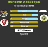 Alberto Botia vs Ali Al Awjami h2h player stats