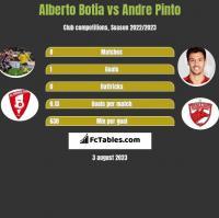 Alberto Botia vs Andre Pinto h2h player stats