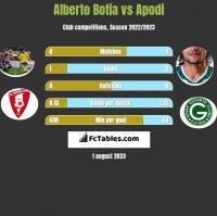 Alberto Botia vs Apodi h2h player stats