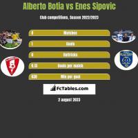 Alberto Botia vs Enes Sipovic h2h player stats