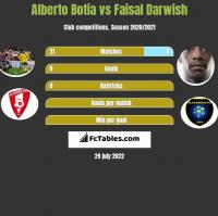 Alberto Botia vs Faisal Darwish h2h player stats