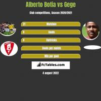 Alberto Botia vs Gege h2h player stats