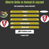 Alberto Botia vs Hamad Al Jayzani h2h player stats