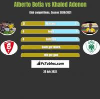 Alberto Botia vs Khaled Adenon h2h player stats