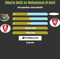 Alberto Botia vs Mohammed Al Amri h2h player stats