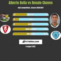 Alberto Botia vs Renato Chaves h2h player stats