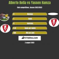 Alberto Botia vs Yassen Hamza h2h player stats