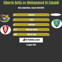 Alberto Botia vs Mohammed Al Zubaidi h2h player stats