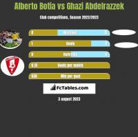 Alberto Botia vs Ghazi Abdelrazzek h2h player stats