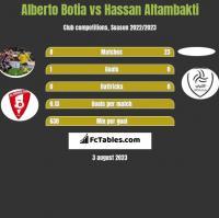 Alberto Botia vs Hassan Altambakti h2h player stats