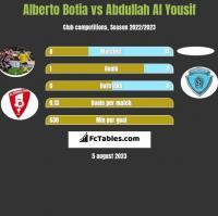 Alberto Botia vs Abdullah Al Yousif h2h player stats