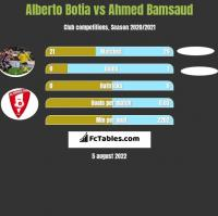 Alberto Botia vs Ahmed Bamsaud h2h player stats