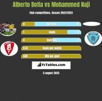 Alberto Botia vs Mohammed Naji h2h player stats