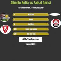 Alberto Botia vs Faisal Darisi h2h player stats