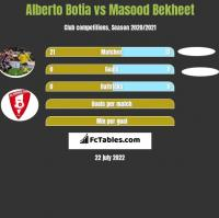 Alberto Botia vs Masood Bekheet h2h player stats