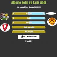 Alberto Botia vs Faris Abdi h2h player stats