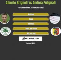 Alberto Brignoli vs Andrea Fulignati h2h player stats