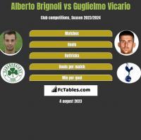 Alberto Brignoli vs Guglielmo Vicario h2h player stats