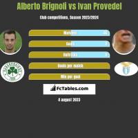 Alberto Brignoli vs Ivan Provedel h2h player stats