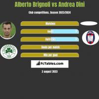 Alberto Brignoli vs Andrea Dini h2h player stats