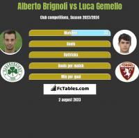 Alberto Brignoli vs Luca Gemello h2h player stats