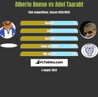 Alberto Bueno vs Adel Taarabt h2h player stats