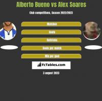 Alberto Bueno vs Alex Soares h2h player stats