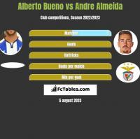 Alberto Bueno vs Andre Almeida h2h player stats