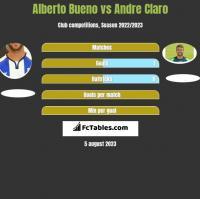 Alberto Bueno vs Andre Claro h2h player stats