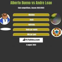 Alberto Bueno vs Andre Leao h2h player stats
