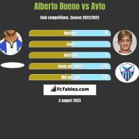 Alberto Bueno vs Avto h2h player stats