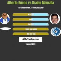 Alberto Bueno vs Braian Mansilla h2h player stats