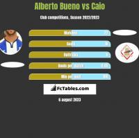 Alberto Bueno vs Caio h2h player stats