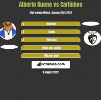 Alberto Bueno vs Carlinhos h2h player stats